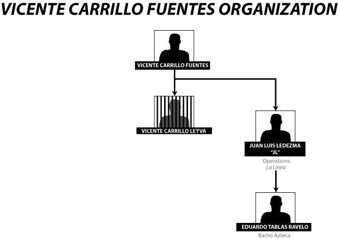 Cartel_diagram_CARRILO